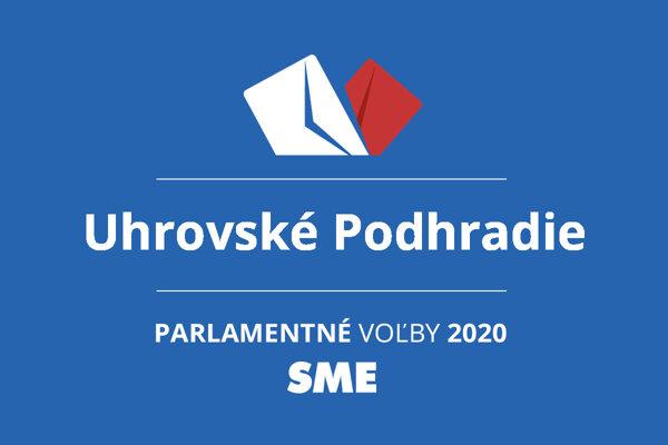 Výsledky volieb 2020 v obci Uhrovské Podhradie