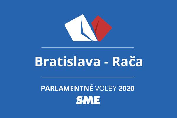 Výsledky volieb 2020 v obci Bratislava - Rača
