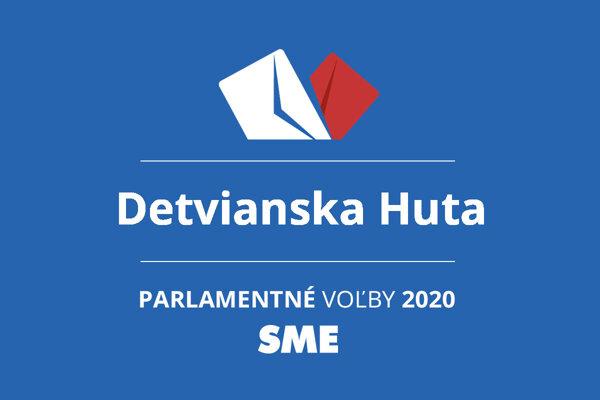 Výsledky volieb 2020 v obci Detvianska Huta