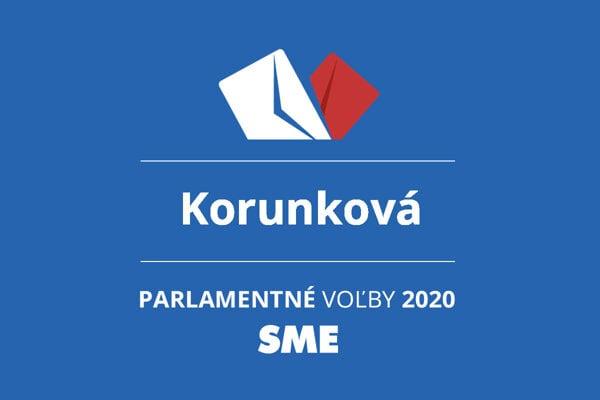 Výsledky volieb 2020 v obci Korunková