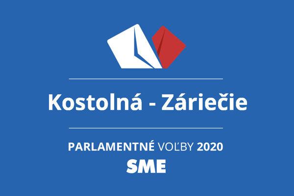 Výsledky volieb 2020 v obci Kostolná - Záriečie