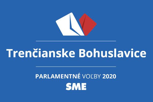 Výsledky volieb 2020 v obci Trenčianske Bohuslavice