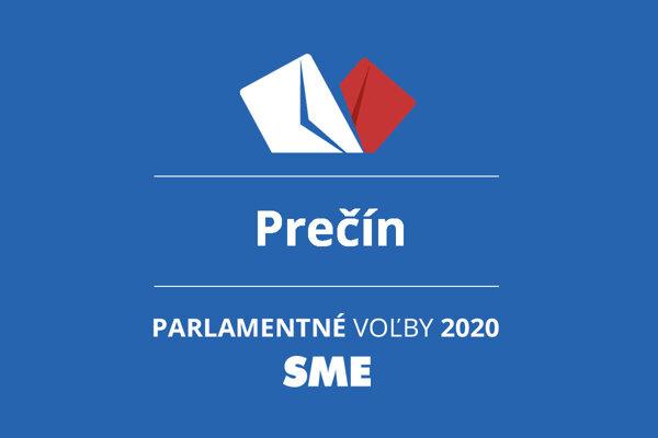 Výsledky volieb 2020 v obci Prečín