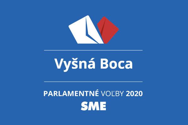Výsledky volieb 2020 v obci Vyšná Boca