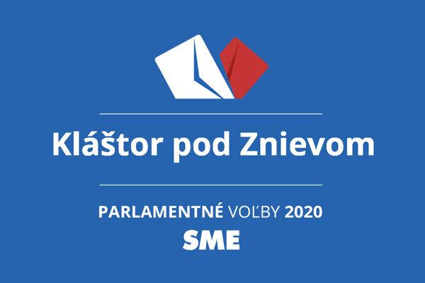 Výsledky volieb 2020 v obci Kláštor pod Znievom