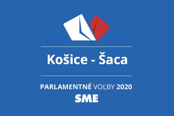 Výsledky volieb 2020 v obci Košice - Šaca