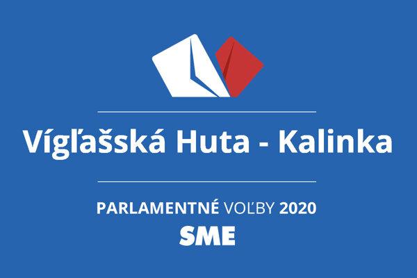 Výsledky volieb 2020 v obci Vígľašská Huta - Kalinka