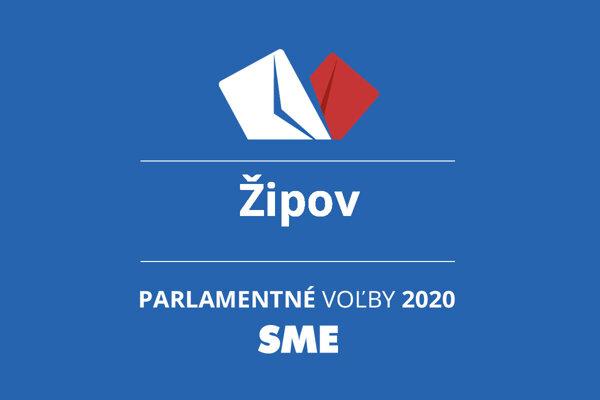 Výsledky volieb 2020 v obci Žipov