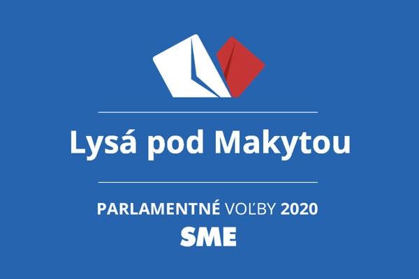 Výsledky volieb 2020 v obci Lysá pod Makytou