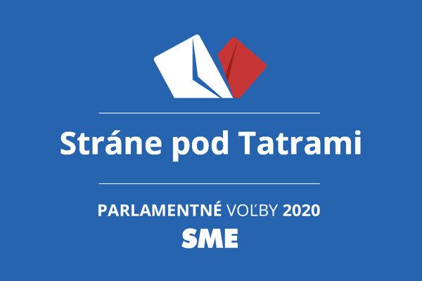 Výsledky volieb 2020 v obci Stráne pod Tatrami