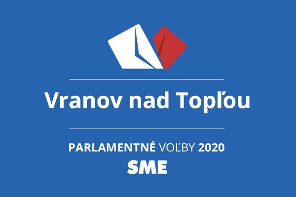 Výsledky volieb 2020 v obci Vranov nad Topľou