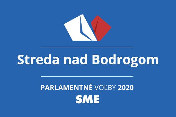 Výsledky volieb 2020 v obci Streda nad Bodrogom