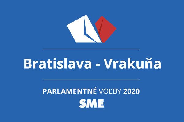 Výsledky volieb 2020 v obci Bratislava - Vrakuňa