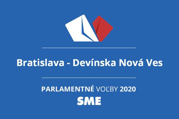 Výsledky volieb 2020 v obci Bratislava - Devínska Nová Ves
