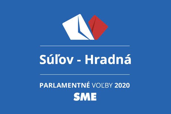 Výsledky volieb 2020 v obci Súľov - Hradná
