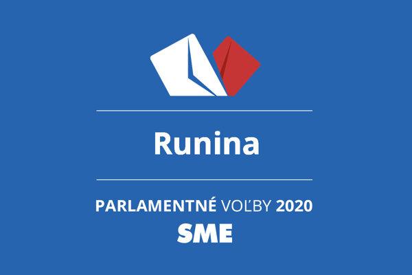 Výsledky volieb 2020 v obci Runina