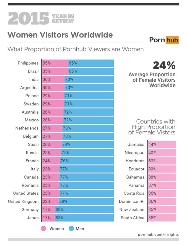 Ázijský porno štatistiky