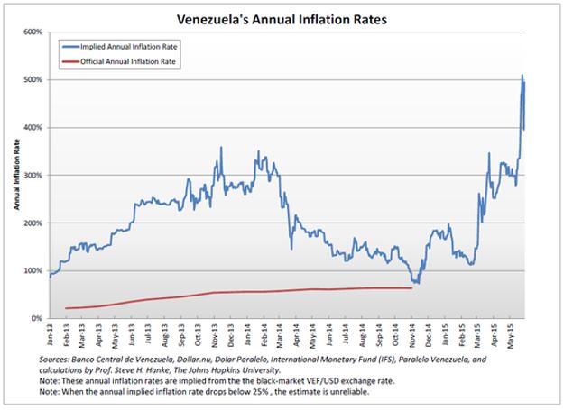 Takto rástla inflácia vo Venezuele.
