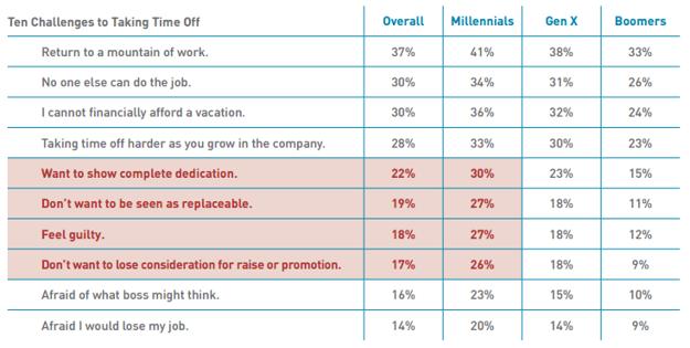 Dôvody, kvôli ktorým sú zamestnanci ochotní vzdať sa dovolenky.