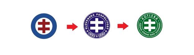 Rovnoramenný dvojkríž v znaku Hlinkovej gardy, Slovenskej pospolitosti a strany Kotleba - ĽS NS.