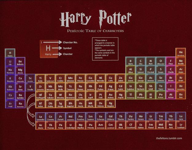 Chemická tabuľka v podobe postáv Harryho Pottera