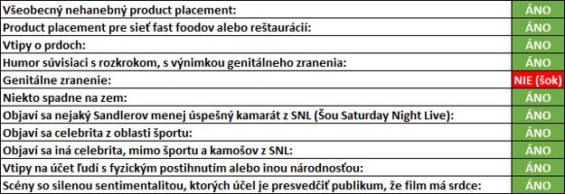 Jayov Sandlerovský checklist