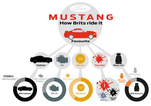 Vo Veľkej Británii sa Ford Mustang najčastejšie objednáva s osemvalcom v červenej farbe.