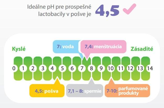 Prehľad hodnôt pH v intímnom prostredí