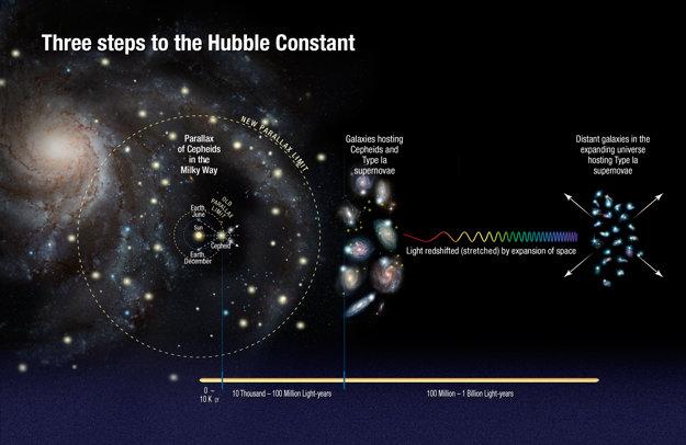 Ako vyrátať rýchlosť rozpínania kozmu.