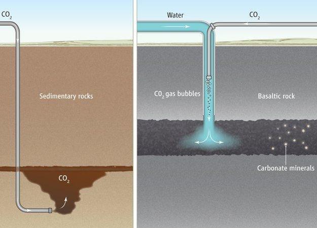 Porovnanie metódy, pri ktorej sa CO2 zachytáva v usadených horninách (naľavo) a metódy CarbFix, ktorá CO2 rozpúšťa vo vode a vytvára tak chemickú reakciu.