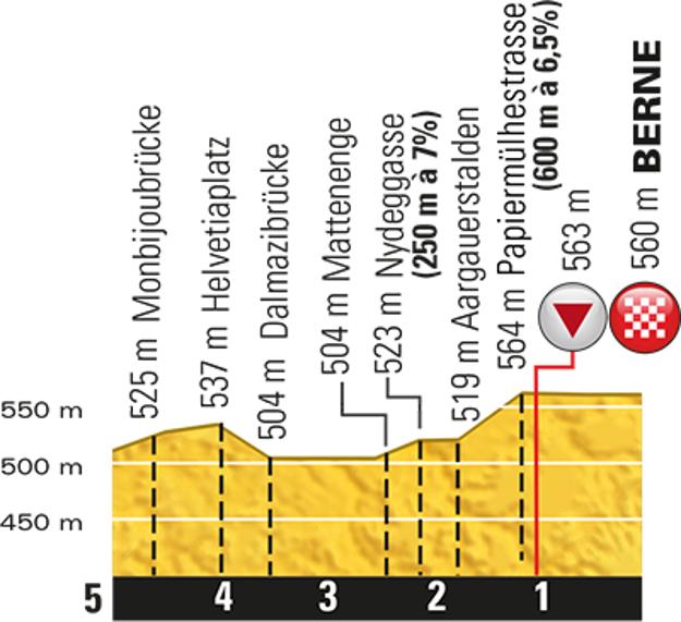 Profil posledných piatich kilometrov 16. etapy.