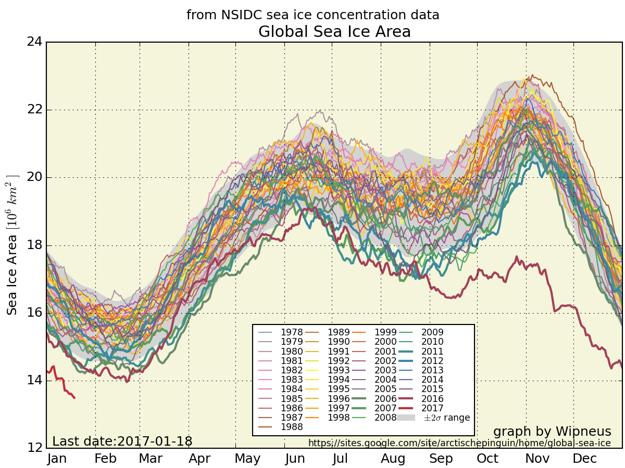 Tmavočervená čiara ukazuje zvláštne hodnoty globálnej rozlohy morského ľadu z roku 2016.