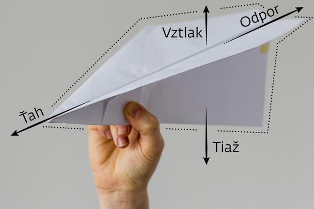 Štyri aerodynamické sily.
