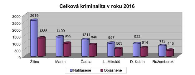 Objasňovať kriminálne prípady sa vŽilinskom kraji najviac darí čadčianskym policajtom (69,9 percenta), martinským (67,8) aoravským (66,6). Vmikulášskom obvode zistila polícia páchateľov v58,8 percentách prípadov, vružomberskom 57,6 avžilinskom 51,1 percentách prípadov.