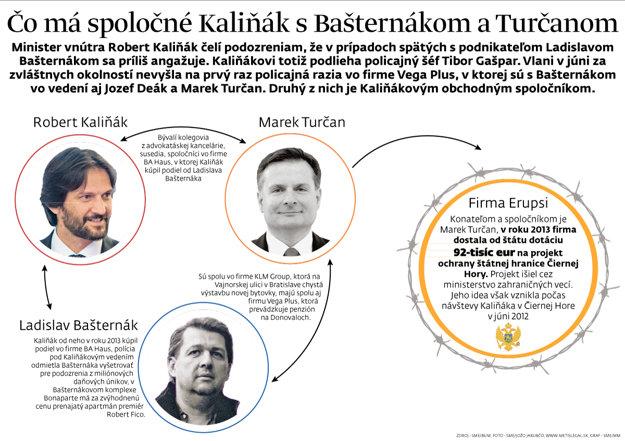 Čo má spoločné minister vnútra Robert Kaliňák s vyšetrovaním okolo Ladislava Bašternáka.