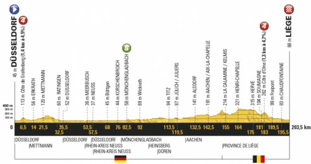 Profil druhej etapy Tour de France 2017.
