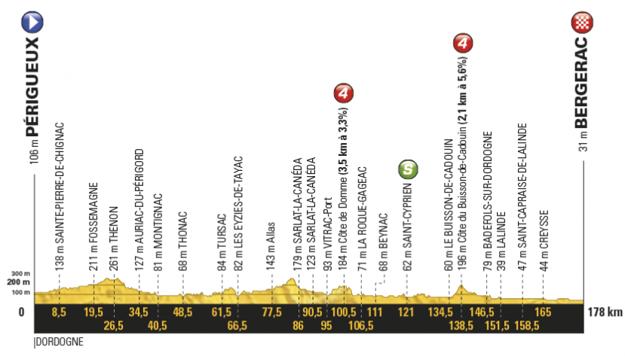 Profil desiatej etapy Tour de France 2017.