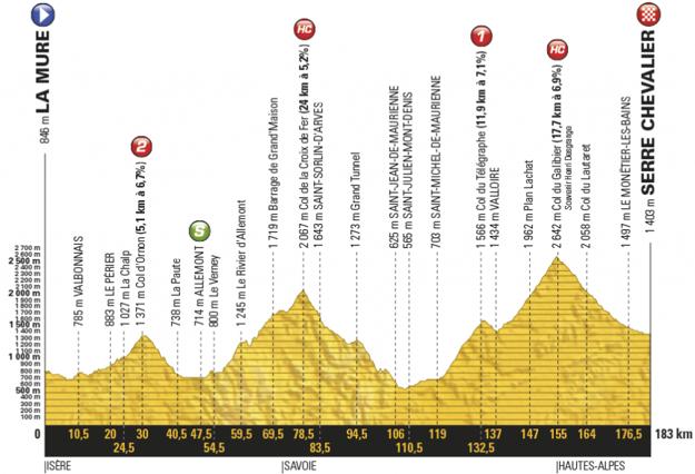 Profil sedemnástej etapy Tour de France 2017.