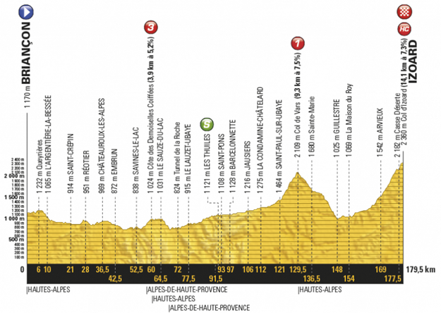 Profil osemnástej etapy Tour de France 2017.