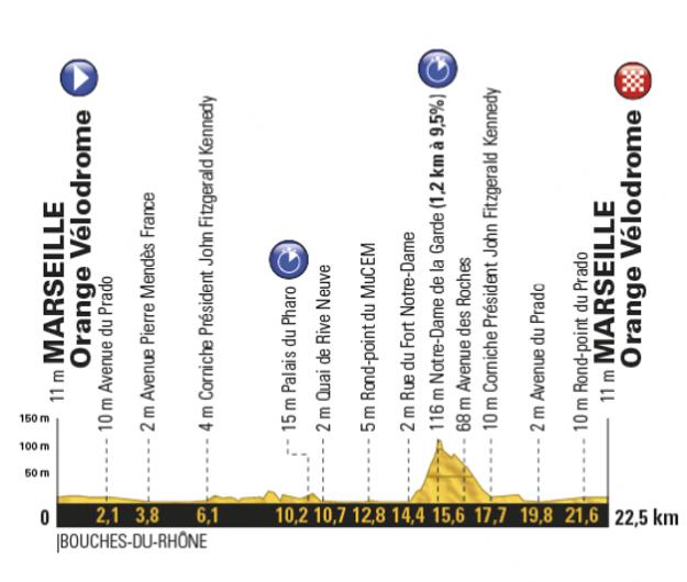 Profil dvadsiatej etapy Tour de France 2017.
