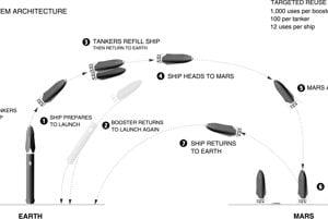 Schéma dopravného systému. Vesmírna loď vyštartuje zo zeme, na obežnej dráhe ju doplnia palivom, booster sa vráti späť na Zem na ďalšie použitie. Loď mieri na Mars, odkiaľ sa môže opäť vrátiť.