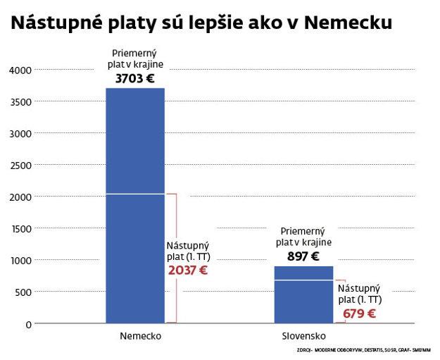 Nástupné platy sú lepšie ako v Nemecku.