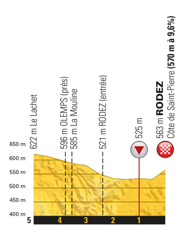 14. etapa (záverečné kilometre)