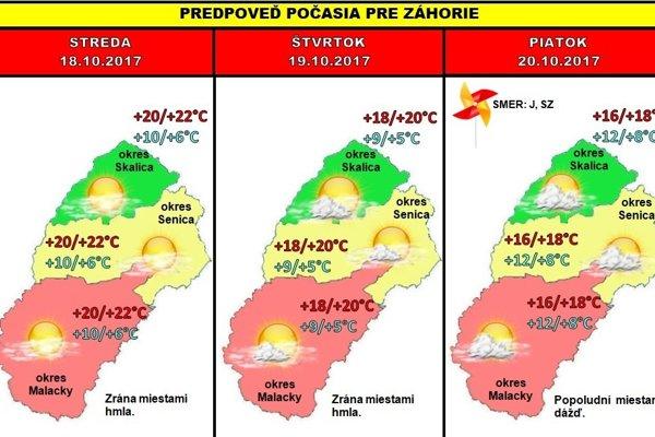 Predpoveď počasia pre Záhorie na tento týždeň.