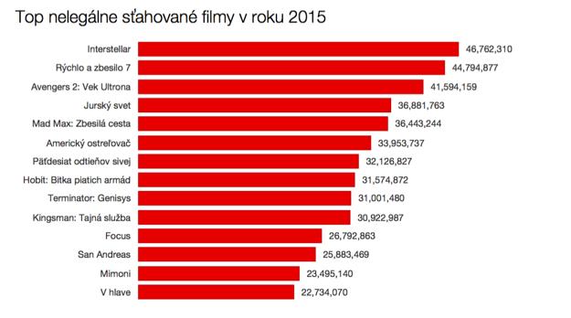 Top sťahované filmy v roku 2015.