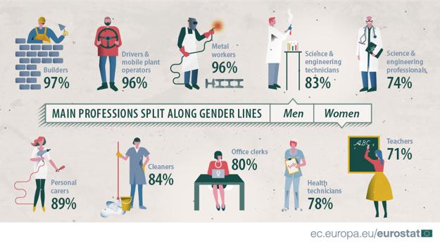 Hlavné profesijné rozdiely podľa pohlavia.