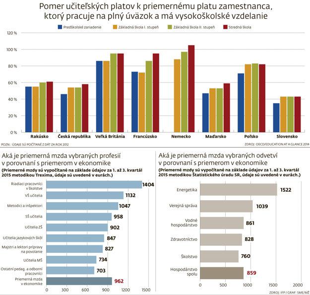 Porovnanie platov učiteľov