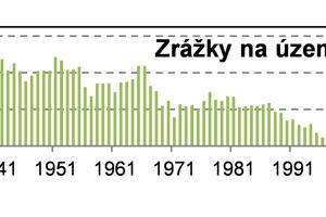 Priebeh 30-ročných kĺzavých priemerov územných zrážok na Slovensku.