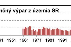 Priebeh 30-ročných kĺzavých priemerov bilančného výparu na Slovensku.