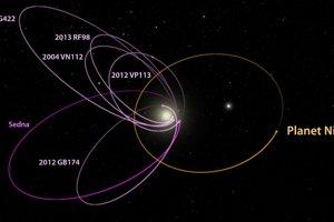 Možná obežná dráha (žltá) Deviatej planéty okolo Slnka.